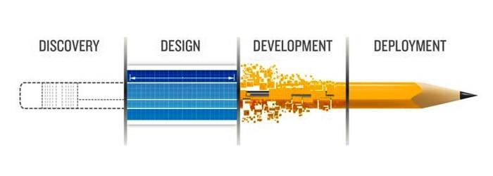 Web Development, Marketing, Web Design, SEO, Reading, Berks, PA