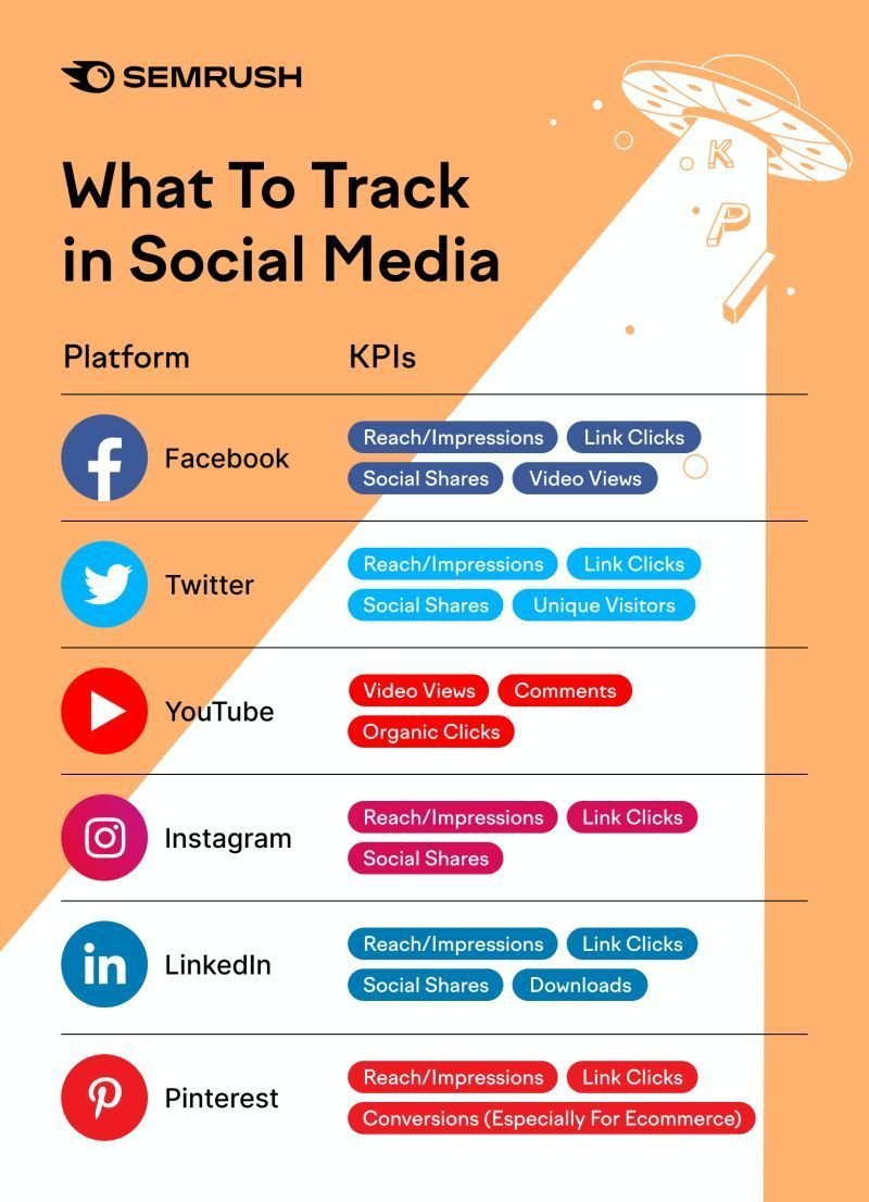 Social Media what to track